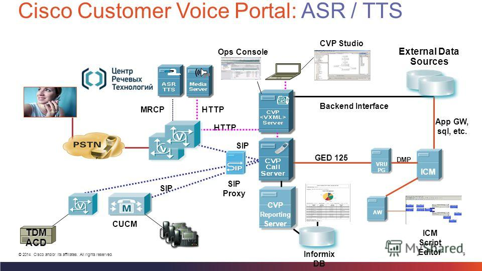 9 © 2014 Cisco and/or its affiliates. All rights reserved. Cisco Customer Voice Portal: ASR / TTS HTTP External Data Sources TDM ACD ICM Media Server AW MRCPHTTP Backend Interface GED 125 DMP CUCM ICM Script Editor CVP Studio App GW, sql, etc. VRU PG