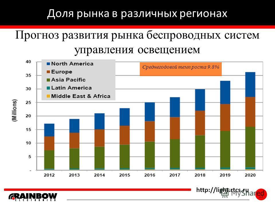 13 http://light.rtcs.ru 13 Доля рынка в различных регионах Прогноз развития рынка беспроводных систем управления освещением Среднегодовой темп роста 9.8%