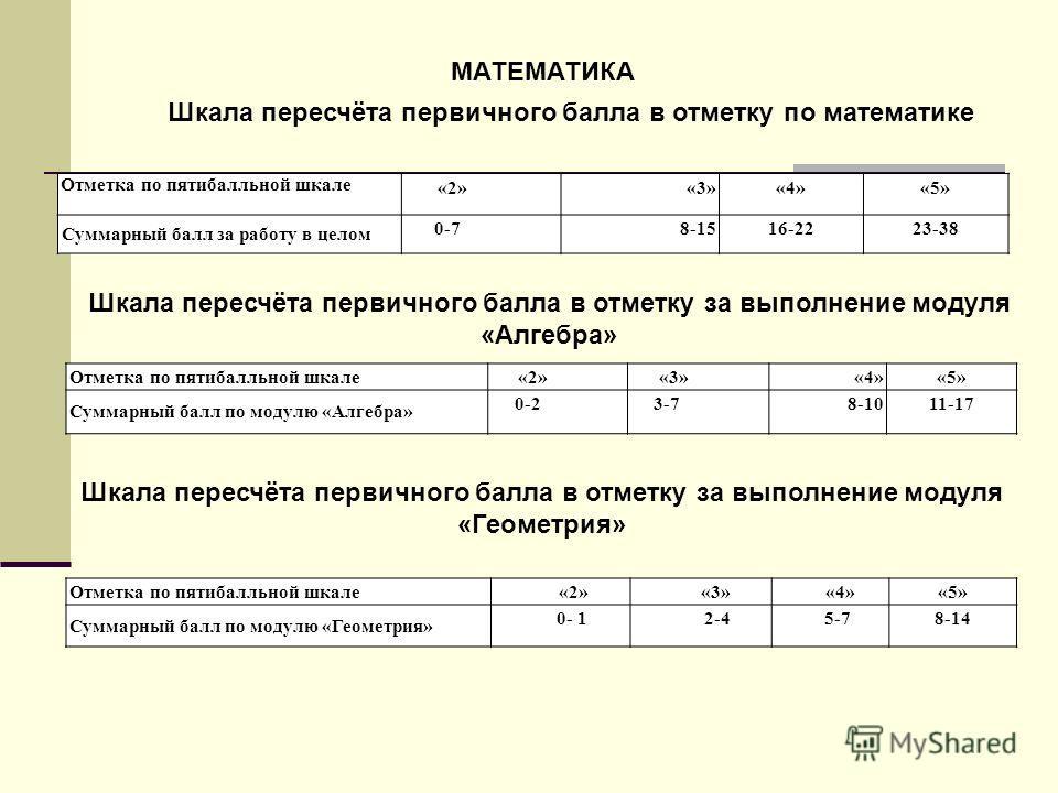Отметка по пятибалльной шкале «2»«3»«4»«5» Суммарный балл за работу в целом 0-78-1516-2223-38 МАТЕМАТИКА Шкала пересчёта первичного балла в отметку по математике Шкала пересчёта первичного балла в отметку за выполнение модуля «Алгебра» Отметка по пят