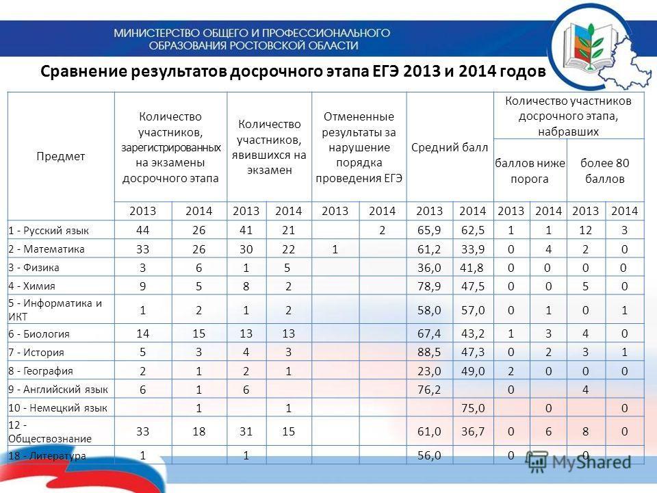 Предмет Количество участников, зарегистрированных на экзамены досрочного этапа Количество участников, явившихся на экзамен Отмененные результаты за нарушение порядка проведения ЕГЭ Средний балл Количество участников досрочного этапа, набравших баллов