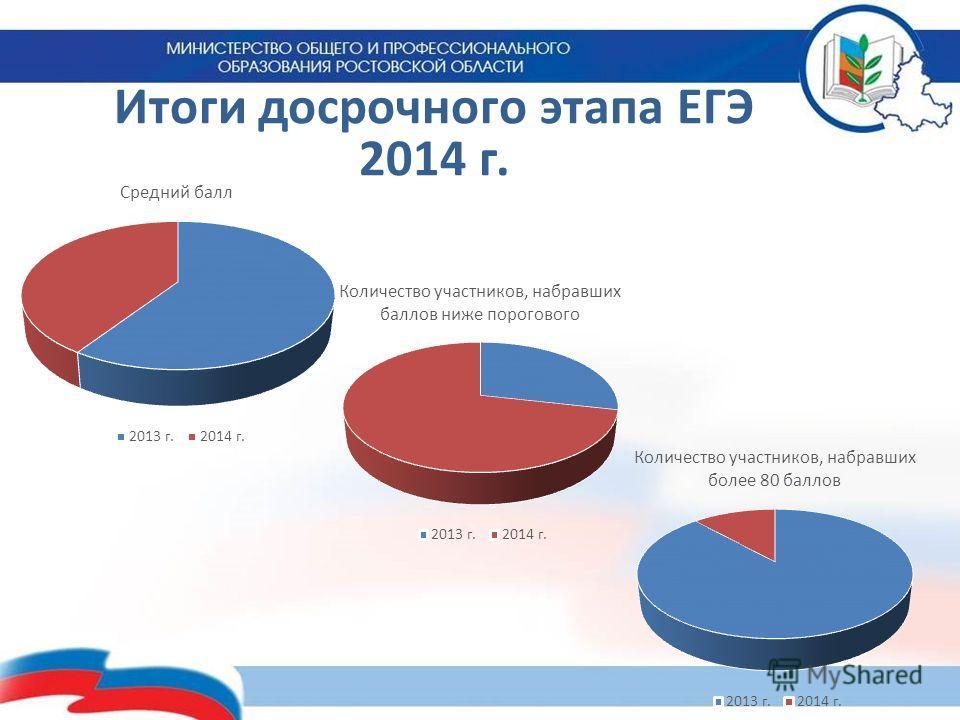 Итоги досрочного этапа ЕГЭ 2014 г.