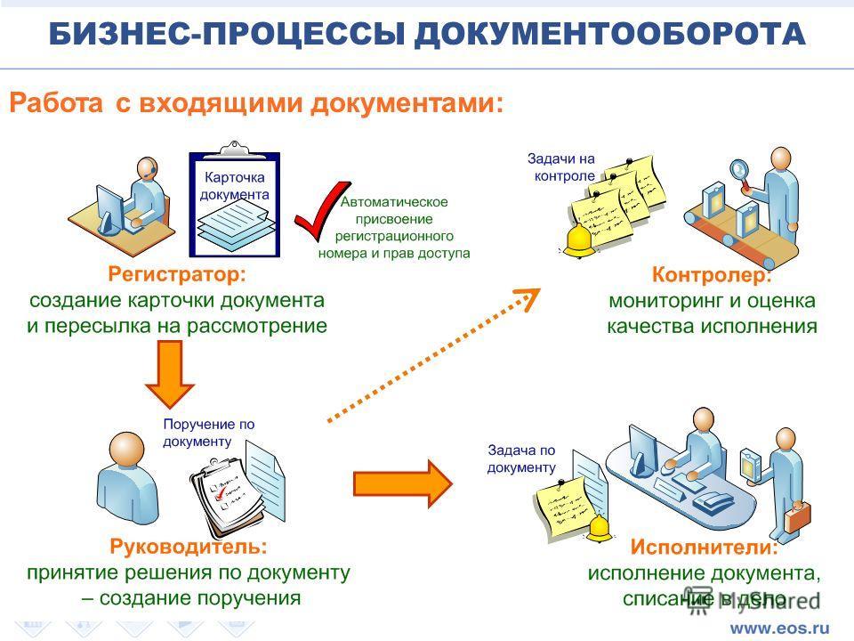 Работа с входящими документами: