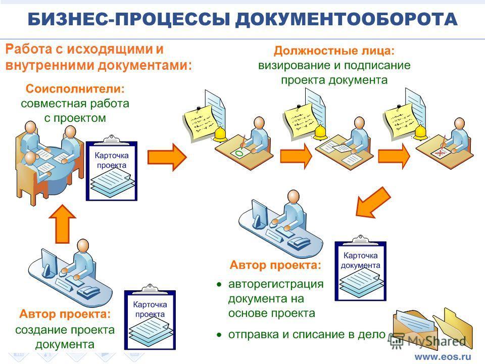 Работа с исходящими и внутренними документами: