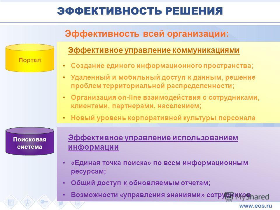 Создание единого информационного пространства; Удаленный и мобильный доступ к данным, решение проблем территориальной распределенности; Организация on-line взаимодействия с сотрудниками, клиентами, партнерами, населением; Новый уровень корпоративной