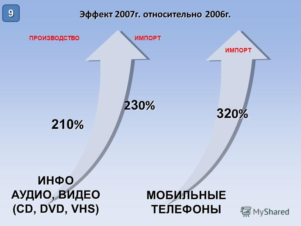 9 Эффект 2007 г. относительно 2006 г. ИНФО АУДИО, ВИДЕО (CD, DVD, VHS) МОБИЛЬНЫЕТЕЛЕФОНЫ ПРОИЗВОДСТВОИМПОРТ 210 % 2 3 0% 32 0%