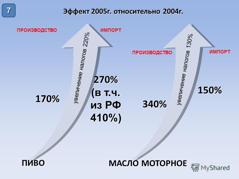 7 Эффект 2005 г. относительно 2004 г. ПИВО МАСЛО МОТОРНОЕ ПРОИЗВОДСТВОИМПОРТ ПРОИЗВОДСТВО ИМПОРТ 170% 270% (в т.ч. из РФ 410%) 340% 150% увеличение налогов 220% увеличение налогов 130%