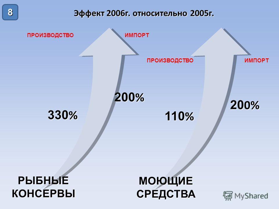 8 Эффект 2006 г. относительно 2005 г. РЫБНЫЕКОНСЕРВЫ МОЮЩИЕСРЕДСТВА ПРОИЗВОДСТВОИМПОРТ ПРОИЗВОДСТВОИМПОРТ 330 % 200 % 110 % 20 0%
