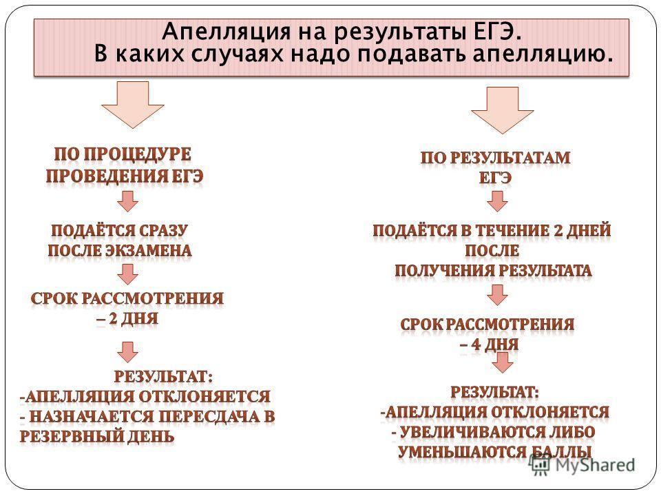 Апелляция на результаты ЕГЭ. В каких случаях надо подавать апелляцию. Апелляция на результаты ЕГЭ. В каких случаях надо подавать апелляцию.
