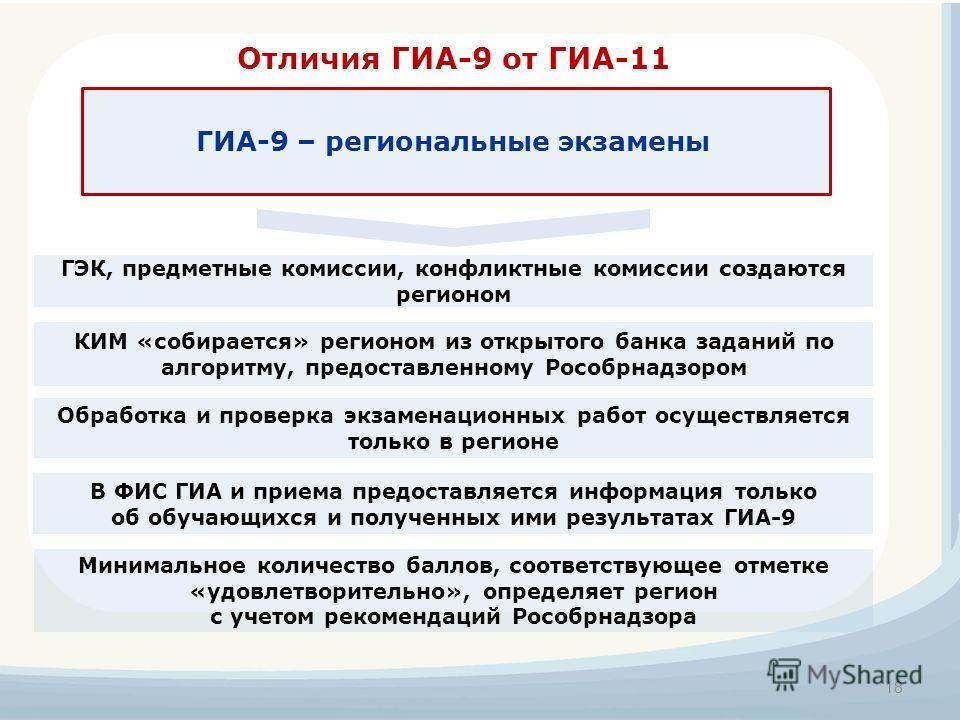 Отличия ГИА-9 от ГИА-11 Минимальное количество баллов, соответствующее отметке «удовлетворительно», определяет регион с учетом рекомендаций Рособрнадзора ГЭК, предметные комиссии, конфликтные комиссии создаются регионом 18 ГИА-9 – региональные экзаме