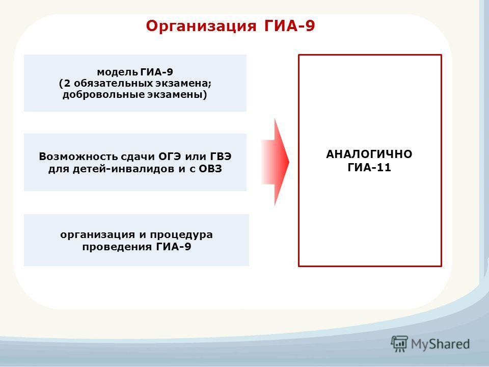 Организация ГИА-9 Возможность сдачи ОГЭ или ГВЭ для детей-инвалидов и с ОВЗ модель ГИА-9 (2 обязательных экзамена; добровольные экзамены) организация и процедура проведения ГИА-9 АНАЛОГИЧНО ГИА-11