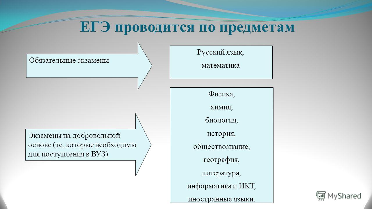 ЕГЭ проводится по предметам Обязательные экзамены Русский язык, математика Экзамены на добровольной основе (те, которые необходимы для поступления в ВУЗ) Физика, химия, биология, история, обществознание, география, литература, информатика и ИКТ, инос