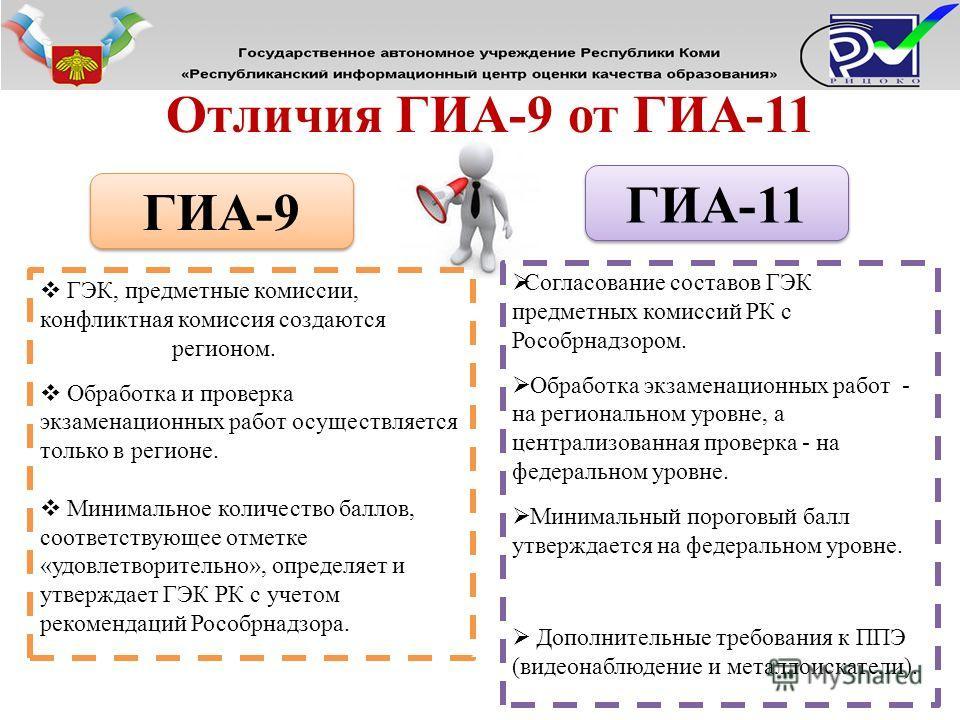 ГИА-9 ГИА-11 Согласование составов ГЭК предметных комиссий РК с Рособрнадзором. Обработка экзаменационных работ - на региональном уровне, а централизованная проверка - на федеральном уровне. Минимальный пороговый балл утверждается на федеральном уров