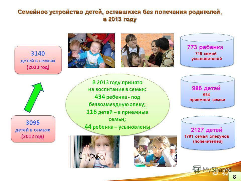 3095 детей в семьях (2012 год) 3095 детей в семьях (2012 год) Семейное устройство детей, оставшихся без попечения родителей, в 2013 году 3140 детей в семьях (2013 год) 3140 детей в семьях (2013 год) 773 ребенка 718 семей усыновителей 773 ребенка 718