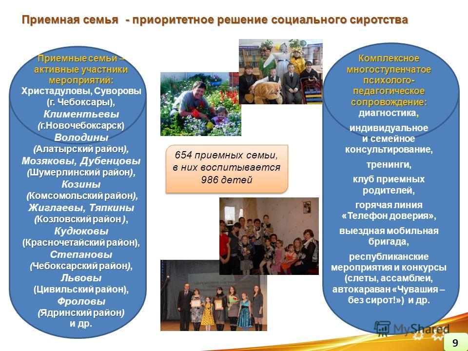 Приемная семья - приоритетное решение социального сиротства 654 приемных семьи, в них воспитывается 986 детей Комплексное многоступенчатое психолого- педагогическое сопровождение: диагностика, индивидуальное и семейное консультирование, тренинги, клу