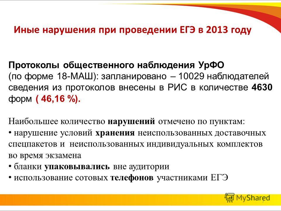 Иные нарушения при проведении ЕГЭ в 2013 году Протоколы общественного наблюдения УрФО (по форме 18-МАШ): запланировано – 10029 наблюдателей сведения из протоколов внесены в РИС в количестве 4630 форм ( 46,16 %). Наибольшее количество нарушений отмече