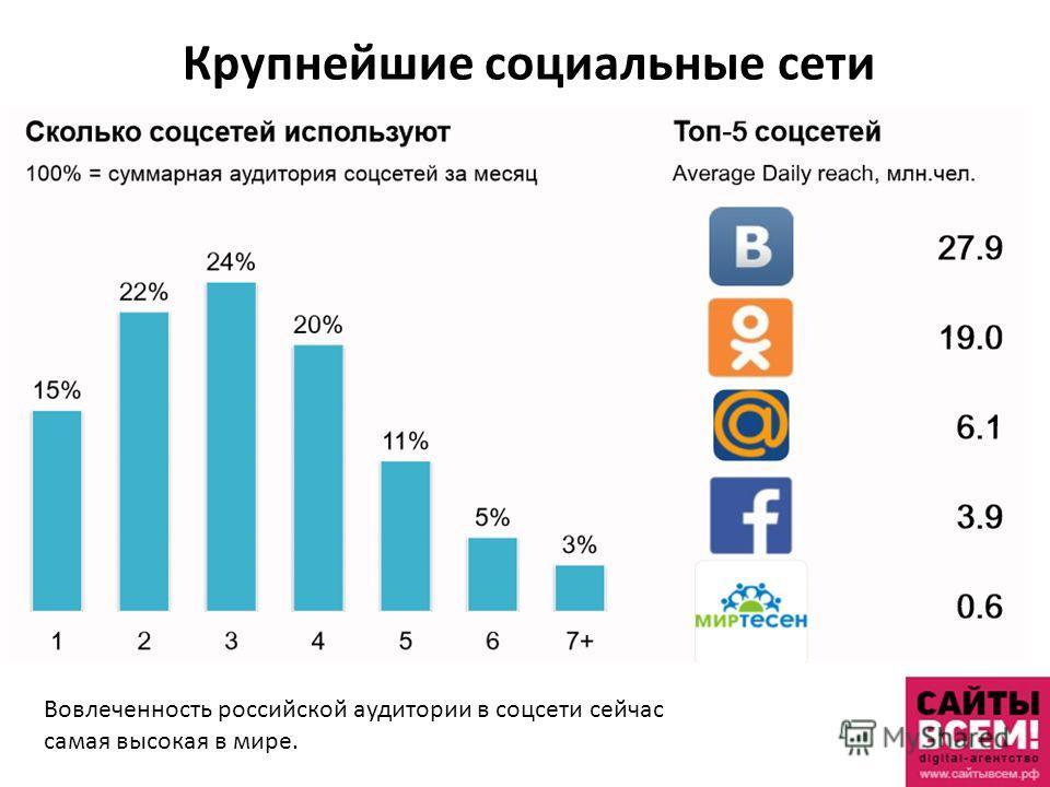 Крупнейшие социальные сети Вовлеченность российской аудитории в соцсети сейчас самая высокая в мире.