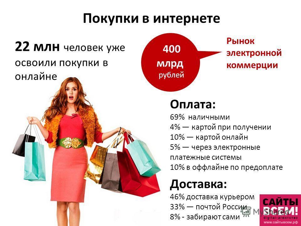 Покупки в интернете 22 млн человек уже освоили покупки в онлайне Оплата: 69% наличными 4% картой при получении 10% картой онлайн 5% через электронные платежные системы 10% в оффлайне по предоплате Доставка: 46% доставка курьером 33% почтой России 8%
