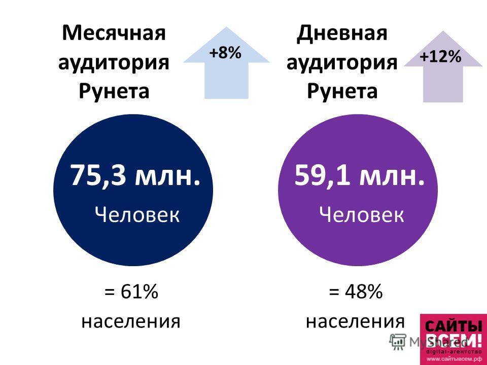 Месячная аудитория Рунета = 61% населения 75,3 млн. Человек Дневная аудитория Рунета = 48% населения 59,1 млн. Человек +8% +12%