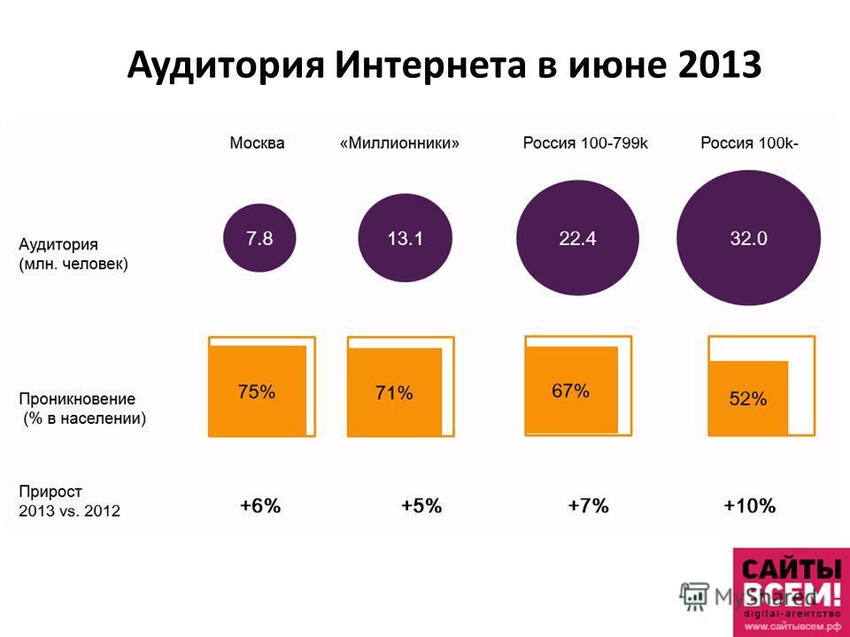 Аудитория Интернета в июне 2013