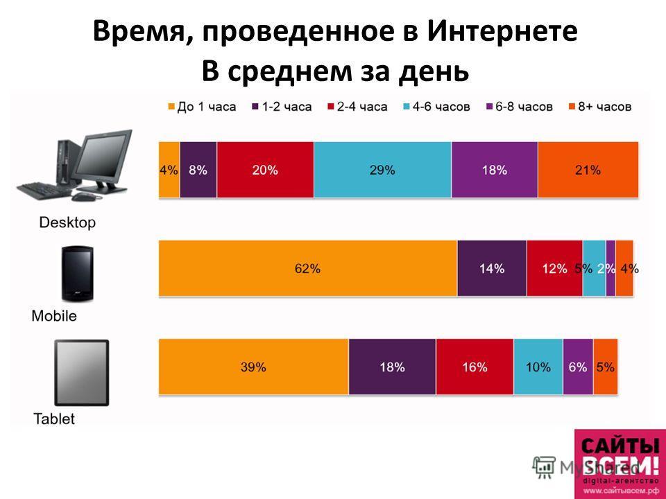 Время, проведенное в Интернете В среднем за день