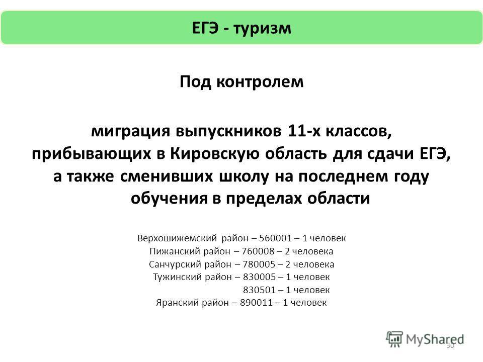 Под контролем миграция выпускников 11-х классов, прибывающих в Кировскую область для сдачи ЕГЭ, а также сменивших школу на последнем году обучения в пределах области Верхошижемский район – 560001 – 1 человек Пижанский район – 760008 – 2 человека Санч