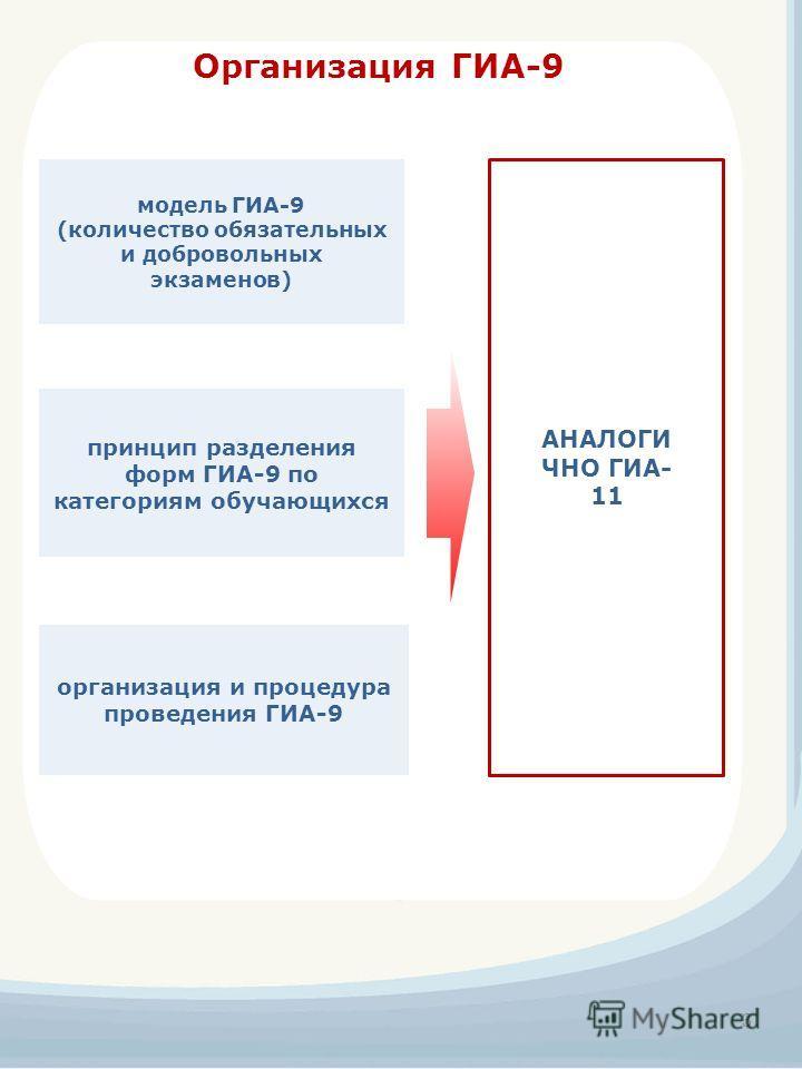 Организация ГИА-9 принцип разделения форм ГИА-9 по категориям обучающихся модель ГИА-9 (количество обязательных и добровольных экзаменов) организация и процедура проведения ГИА-9 3 АНАЛОГИ ЧНО ГИА- 11