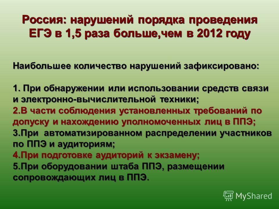Россия: нарушений порядка проведения ЕГЭ в 1,5 раза больше,чем в 2012 году Наибольшее количество нарушений зафиксировано: 1. При обнаружении или использовании средств связи и электронно-вычислительной техники; 2. В части соблюдения установленных треб