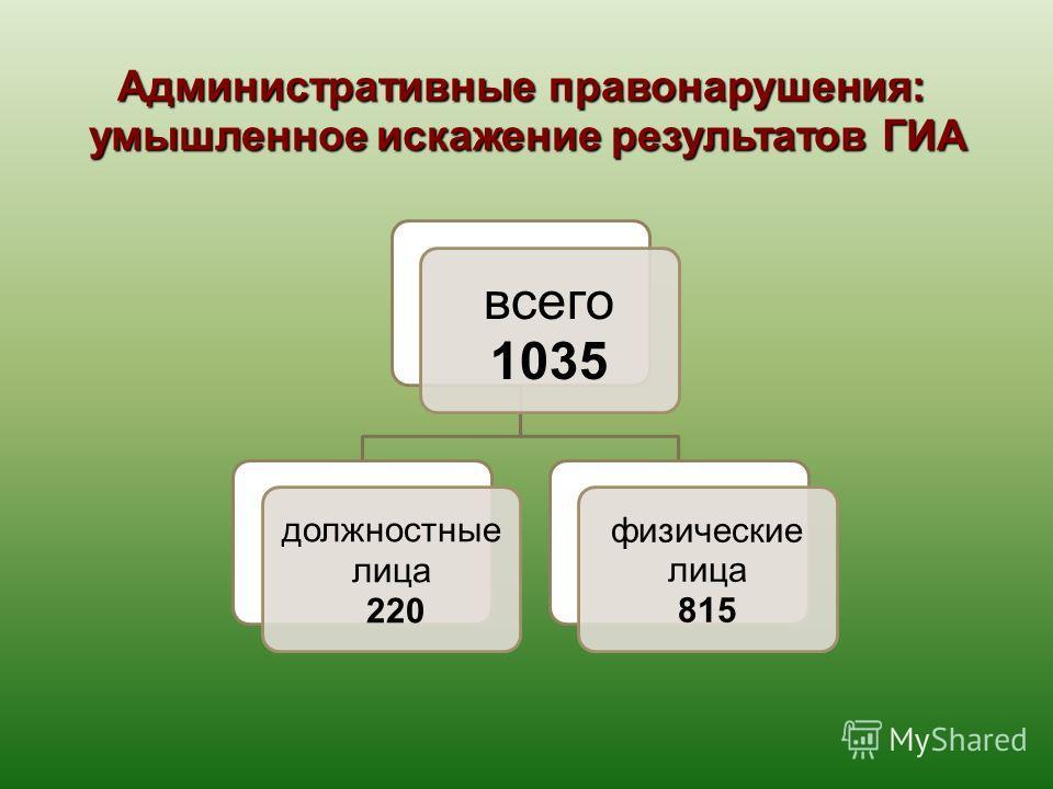 Административные правонарушения: умышленное искажение результатов ГИА всего 1035 должностные лица 220 физические лица 815
