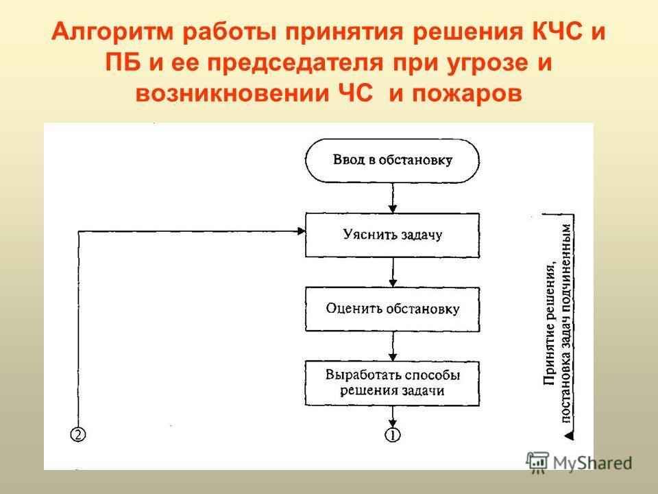 Алгоритм работы принятия решения КЧС и ПБ и ее председателя при угрозе и возникновении ЧС и пожаров