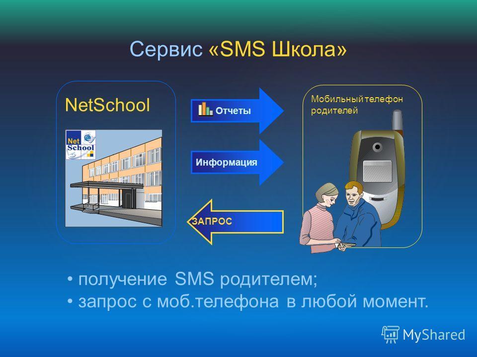 Мобильный телефон родителей Информация Отчеты ЗАПРОС Сервис «SMS Школа» получение SMS родителем; запрос с моб.телефона в любой момент. NetSchool