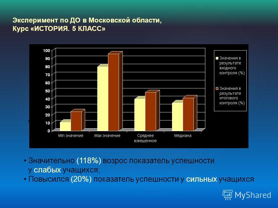 Эксперимент по ДО в Московской области, Курс «ИСТОРИЯ. 5 КЛАСС» Значительно (118%) возрос показатель успешности у слабых учащихся; Повысился (20%) показатель успешности у сильных учащихся минимуммаксимум среднеемедиана Значения показателя успешности