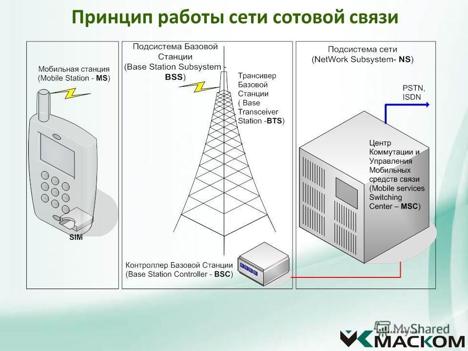 Принцип работы сети сотовой связи