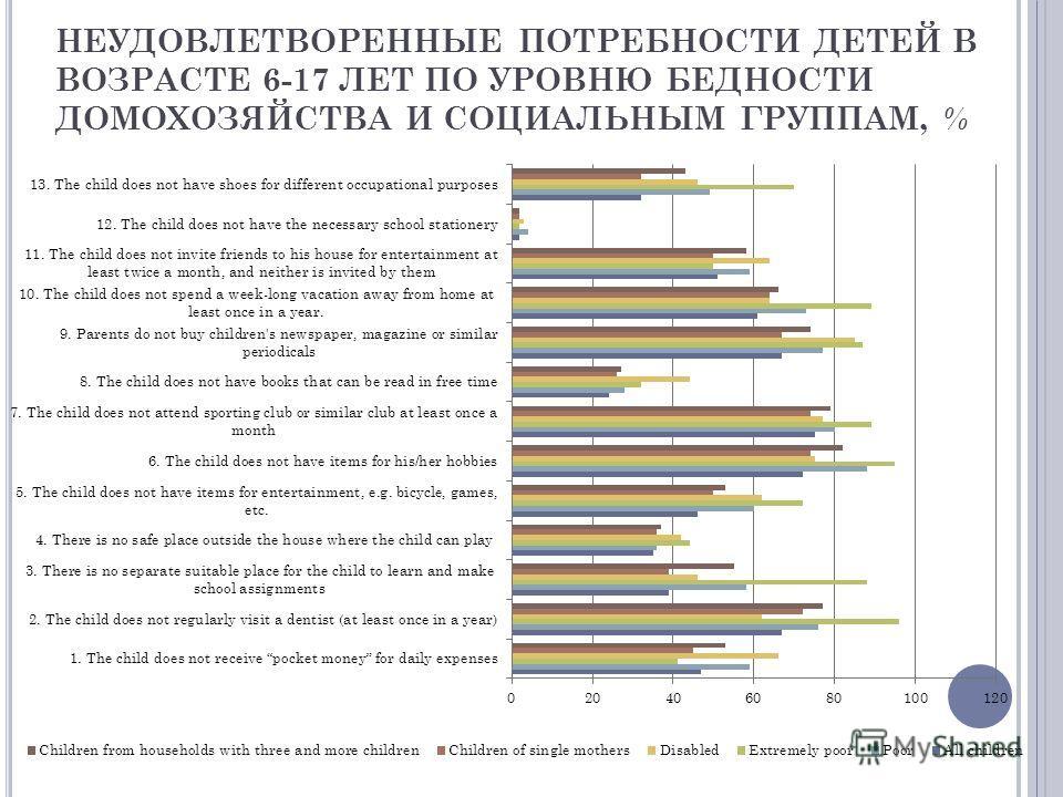 НЕУДОВЛЕТВОРЕННЫЕ ПОТРЕБНОСТИ ДЕТЕЙ В ВОЗРАСТЕ 6-17 ЛЕТ ПО УРОВНЮ БЕДНОСТИ ДОМОХОЗЯЙСТВА И СОЦИАЛЬНЫМ ГРУППАМ, %
