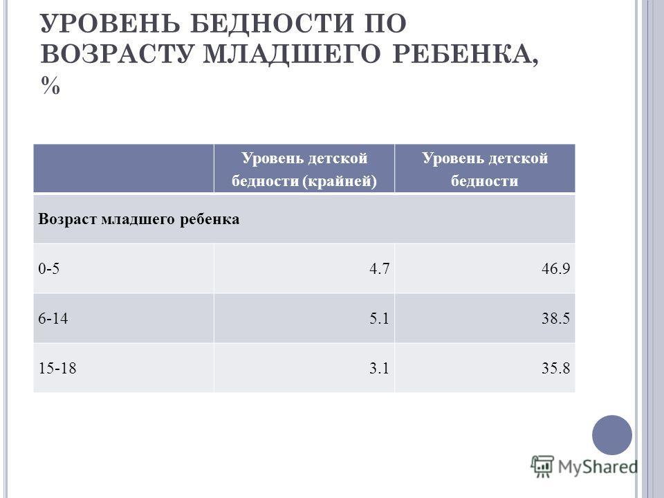 УРОВЕНЬ БЕДНОСТИ ПО ВОЗРАСТУ МЛАДШЕГО РЕБЕНКА, % Уровень детской бедности (крайней) Уровень детской бедности Возраст младшего ребенка 0-54.746.9 6-145.138.5 15-183.135.8