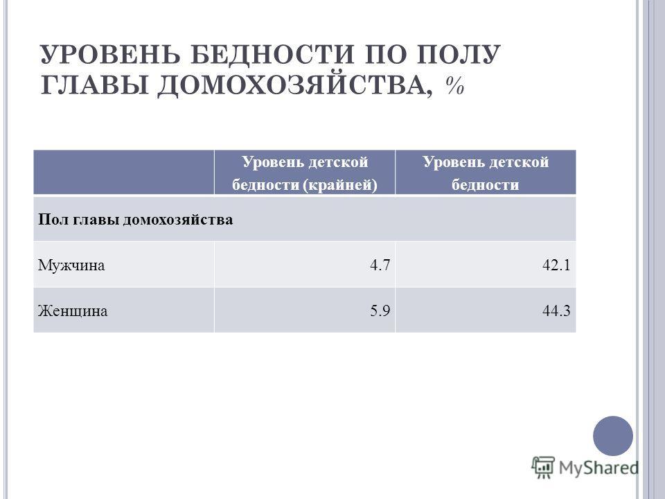 УРОВЕНЬ БЕДНОСТИ ПО ПОЛУ ГЛАВЫ ДОМОХОЗЯЙСТВА, % Уровень детской бедности (крайней) Уровень детской бедности Пол главы домохозяйства Мужчина 4.742.1 Женщина 5.944.3