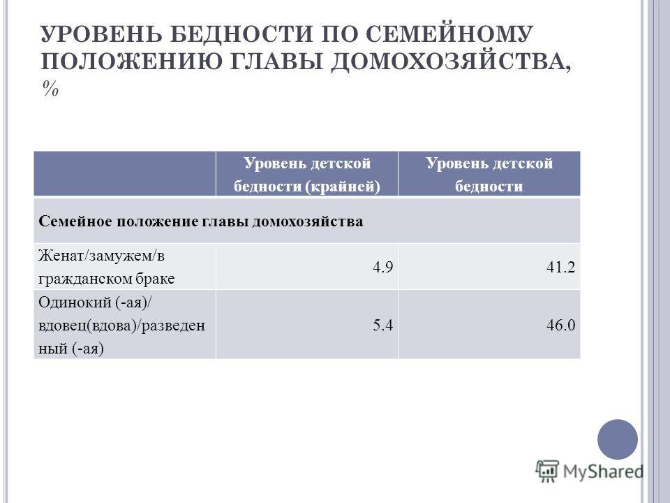 УРОВЕНЬ БЕДНОСТИ ПО СЕМЕЙНОМУ ПОЛОЖЕНИЮ ГЛАВЫ ДОМОХОЗЯЙСТВА, % Уровень детской бедности (крайней) Уровень детской бедности Семейное положение главы домохозяйства Женат/замужем/в гражданском браке 4.941.2 Одинокий (-ая)/ вдовец(вдова)/разведен ный (-а