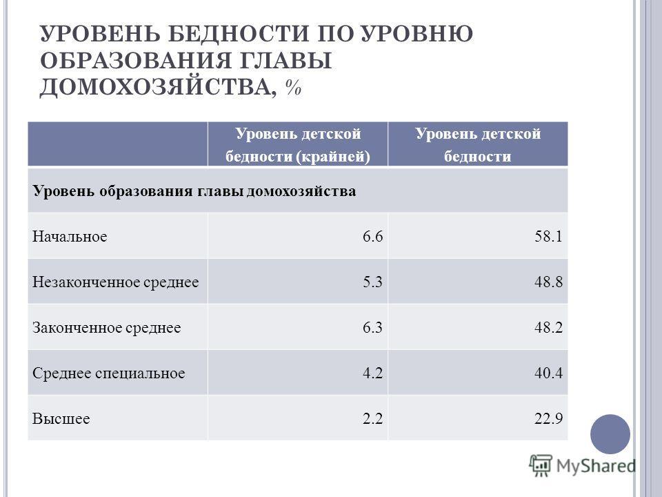 УРОВЕНЬ БЕДНОСТИ ПО УРОВНЮ ОБРАЗОВАНИЯ ГЛАВЫ ДОМОХОЗЯЙСТВА, % Уровень детской бедности (крайней) Уровень детской бедности Уровень образования главы домохозяйства Начальное 6.658.1 Незаконченное среднее 5.348.8 Законченное среднее 6.348.2 Среднее спец