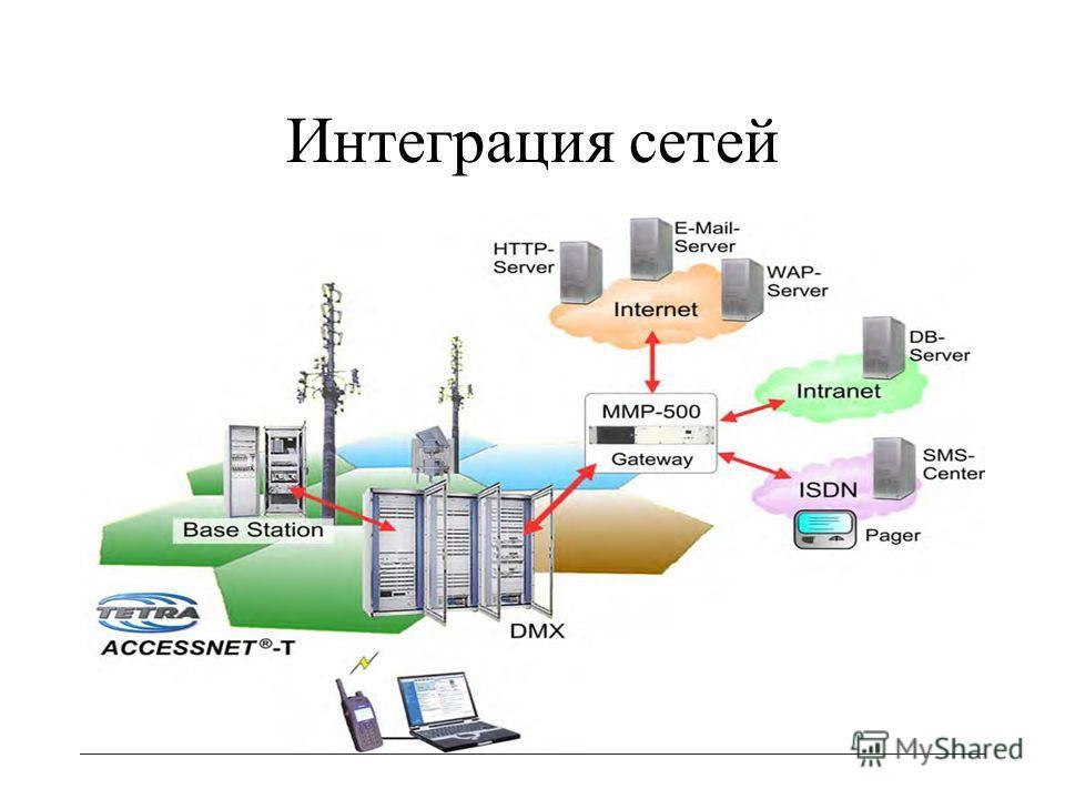 Интеграция сетей