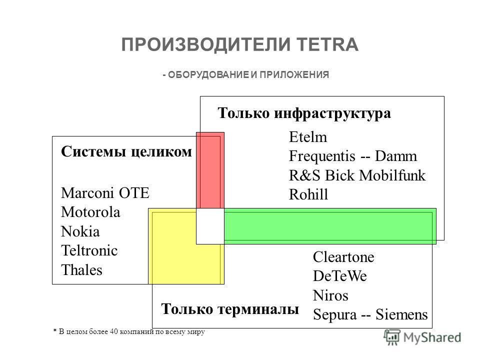ПРОИЗВОДИТЕЛИ TETRA * В целом более 40 компаний по всему миру Только инфраструктура Системы целиком Etelm Frequentis -- Damm R&S Bick Mobilfunk Rohill Cleartone DeTeWe Niros Sepura-- Siemens Marconi OTE Motorola Nokia Teltronic Thales Только терминал
