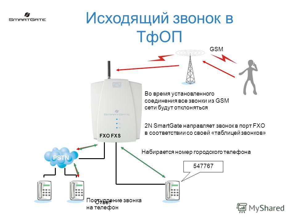 Исходящий звонок в ТфОП GSM 547767 Набирается номер городского телефона 2N SmartGate направляет звонок в порт FXO в соответствии со своей «таблицей звонков» FXO FXS Поступление звонка на телефон Ответ Во время установленного соединения все звонки из