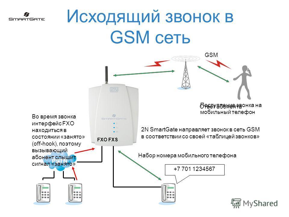Исходящий звонок в GSM сеть +7 701 1234567 Набор номера мобильного телефона FXO FXS 2N SmartGate направляет звонок в сеть GSM в соответствии со своей «таблицей звонков» GSM Поступление звонка на мобильный телефон Ответ абонента Во время звонка интерф