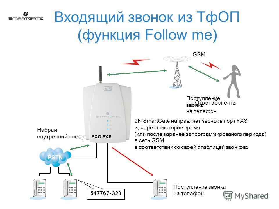 Входящий звонок из ТфОП (функция Follow me) FXO FXS Набран внутренний номер 547767- 323 2N SmartGate направляет звонок в порт FXS и, через некоторое время (или после заранее запрограммированого периода), в сеть GSM в соответствии со своей «таблицей з
