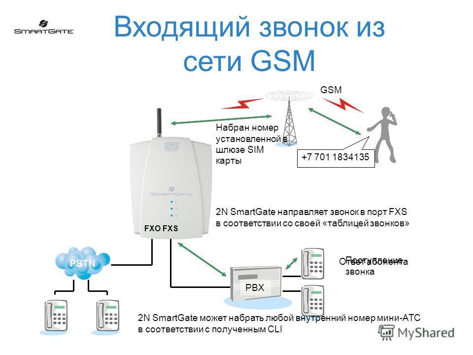 Входящий звонок из сети GSM GSM +7 701 1834135 2N SmartGate направляет звонок в порт FXS в соответствии со своей «таблицей звонков» FXO FXS PBX 2N SmartGate может набрать любой внутренний номер мини-АТС в соответствии с полученным CLI Набран номер ус