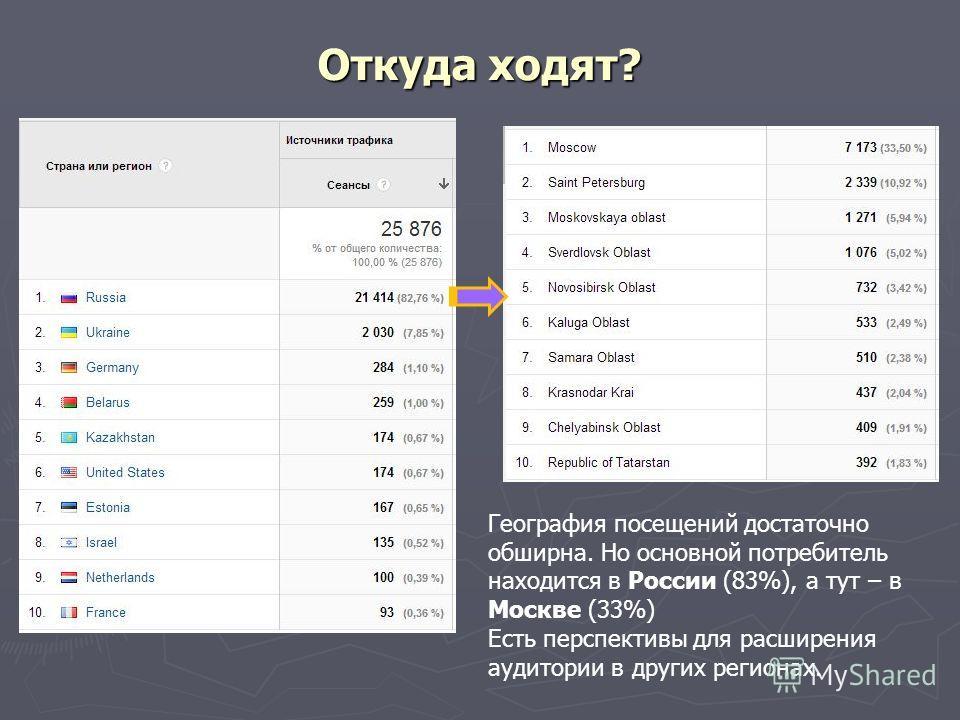 Откуда ходят? География посещений достаточно обширна. Но основной потребитель находится в России (83%), а тут – в Москве (33%) Есть перспективы для расширения аудитории в других регионах.