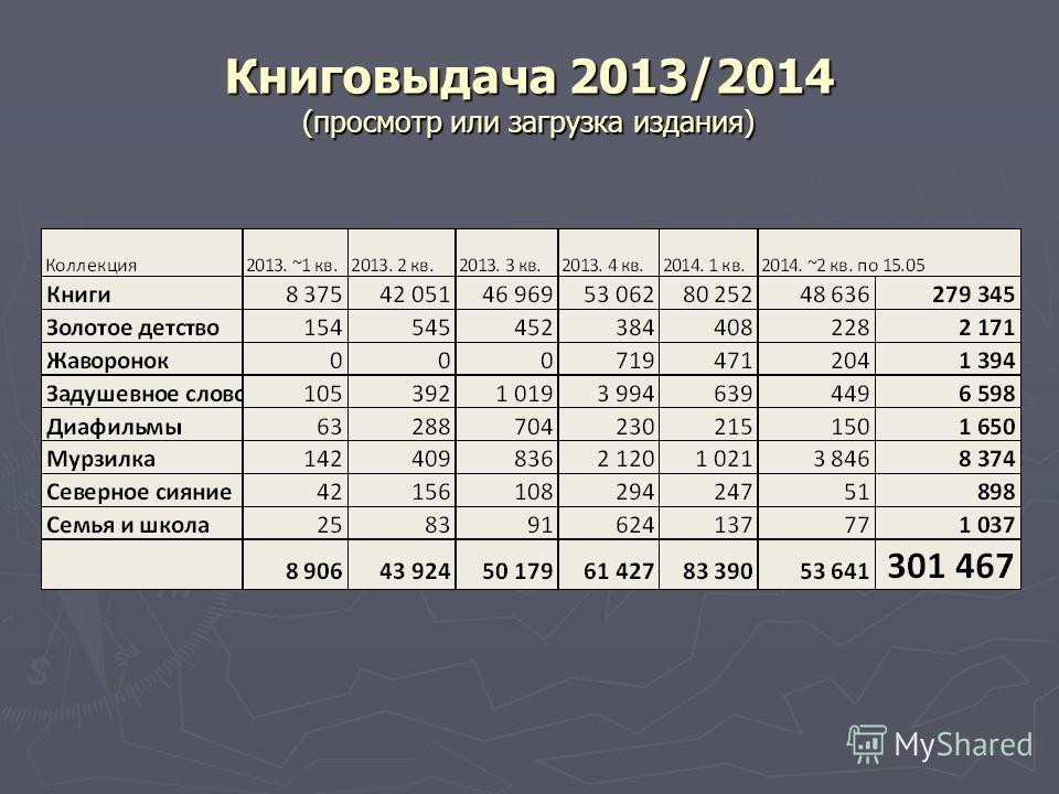 Книговыдача 2013/2014 (просмотр или загрузка издания)