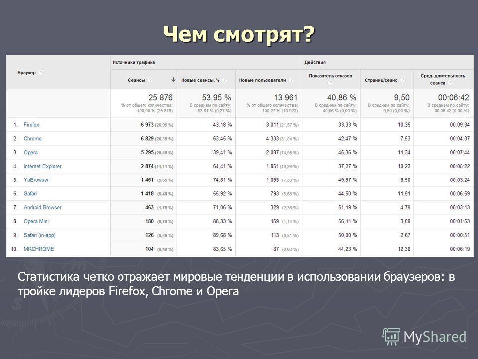 Чем смотрят? Статистика четко отражает мировые тенденции в использовании браузеров: в тройке лидеров Firefox, Chrome и Opera
