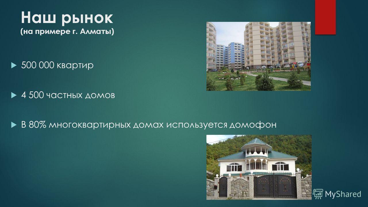 500 000 квартир 4 500 частных домов В 80% многоквартирных домах используется домофон Наш рынок (на примере г. Алматы)