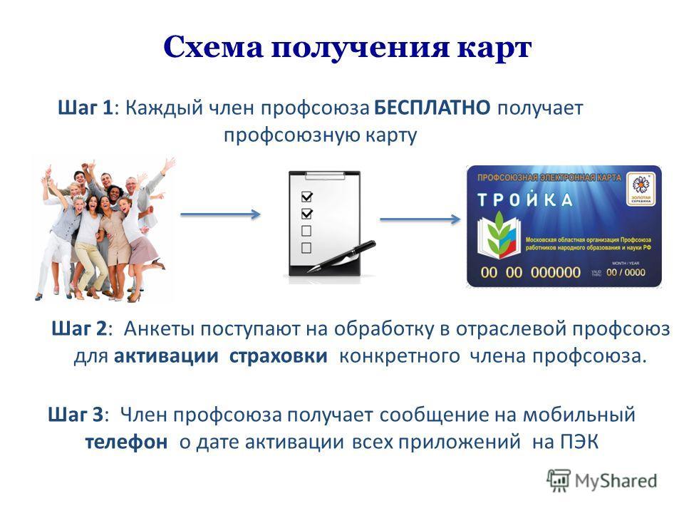 Шаг 1: Каждый член профсоюза БЕСПЛАТНО получает профсоюзную карту Схема получения карт Шаг 2: Анкеты поступают на обработку в отраслевой профсоюз для активации страховки конкретного члена профсоюза. Шаг 3: Член профсоюза получает сообщение на мобильн