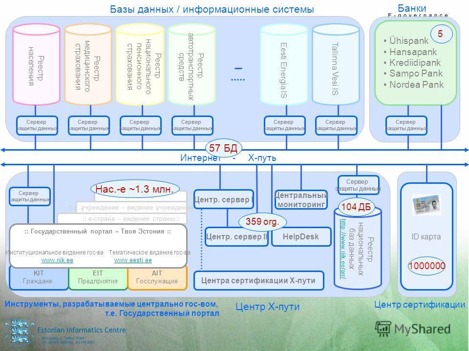 KIT Граждане EIT Предприятия AIT Госслужащие Реестр национальных баз данных http://www.riik.ee/arr/ Реестр населения Реестр медицинского страхования Реестр национального пенсионного страхования Реестр автотранспортных средств Tallinna Vesi IS Eesti E