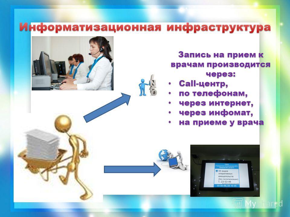 Запись на прием к врачам производится через: Сall-центр, Сall-центр, по телефонам, по телефонам, через интернет, через интернет, через инфомат, через инфомат, на приеме у врача на приеме у врача